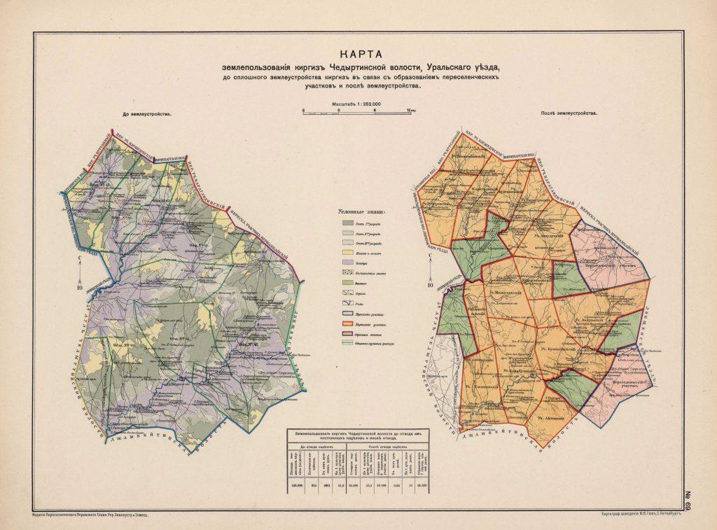 Карта землепользования киргиз Чедыртинской волости, Уральского уезд, 1914 г.